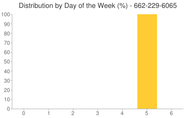 Distribution By Day 662-229-6065